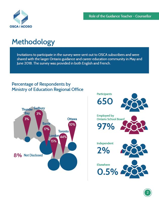 OSCA-Survey2018_Methodology